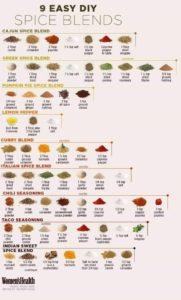 Spice Blend Chart